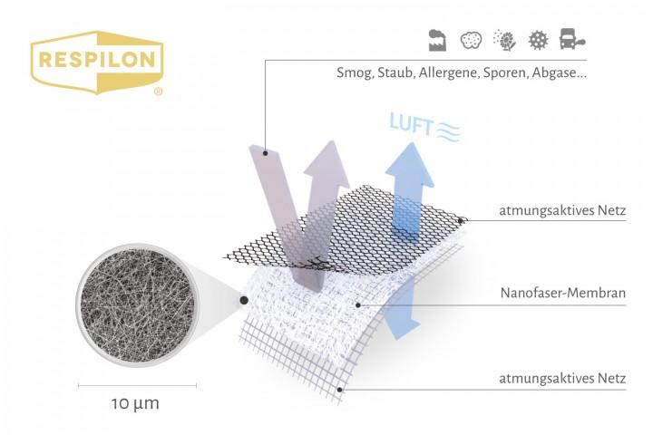 Respilon Feinstaub & Smog Gewebeaufbau