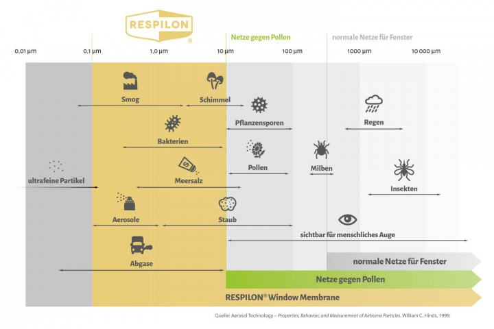 Respilon Feinstaub & Smog Filtertabell